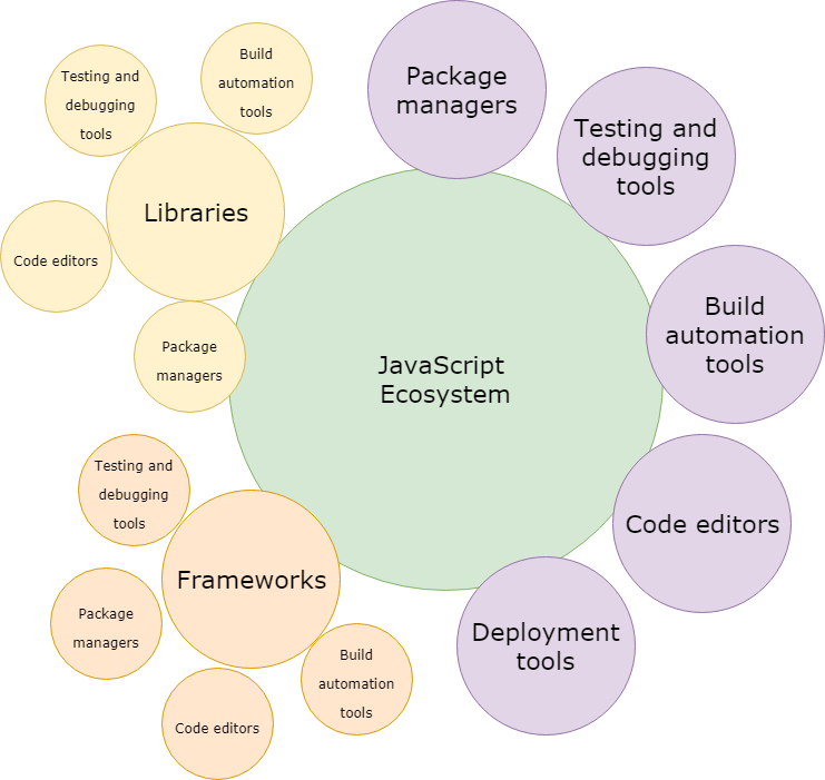 JavaScript Ecosystem: 38 Tools For Front- and Back-End