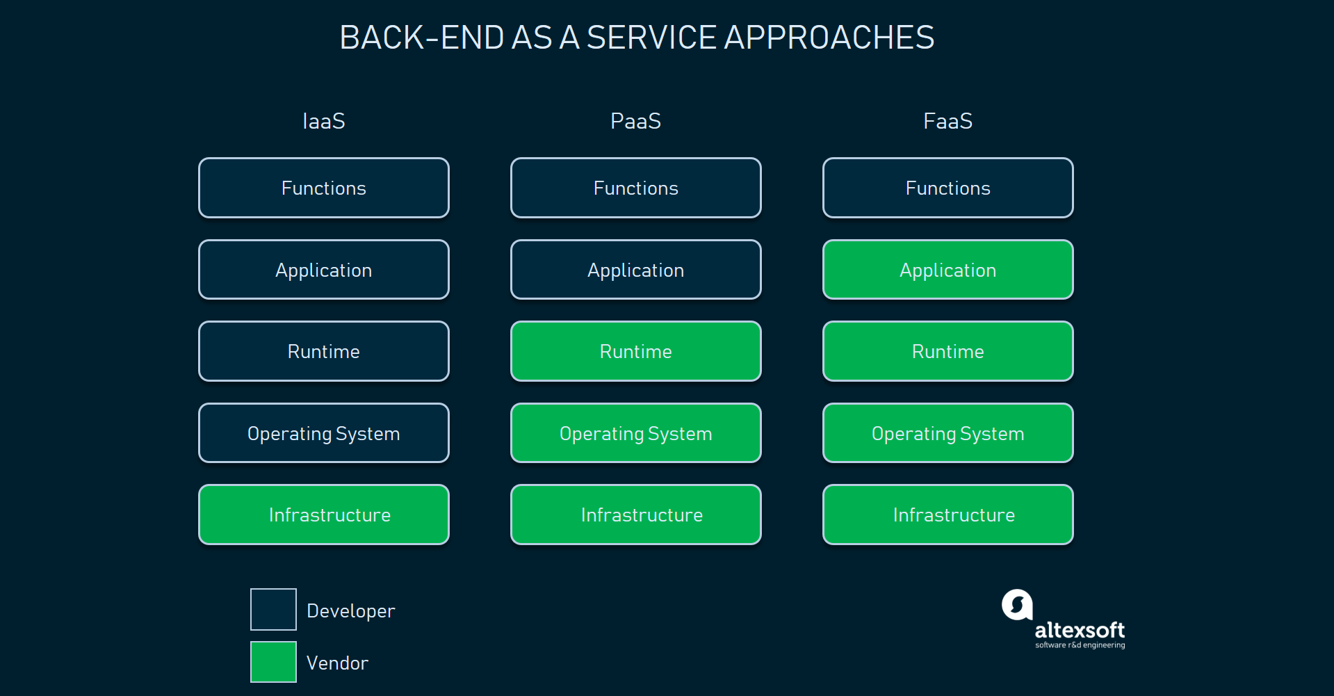 Comparing serverless architecture providers | AltexSoft