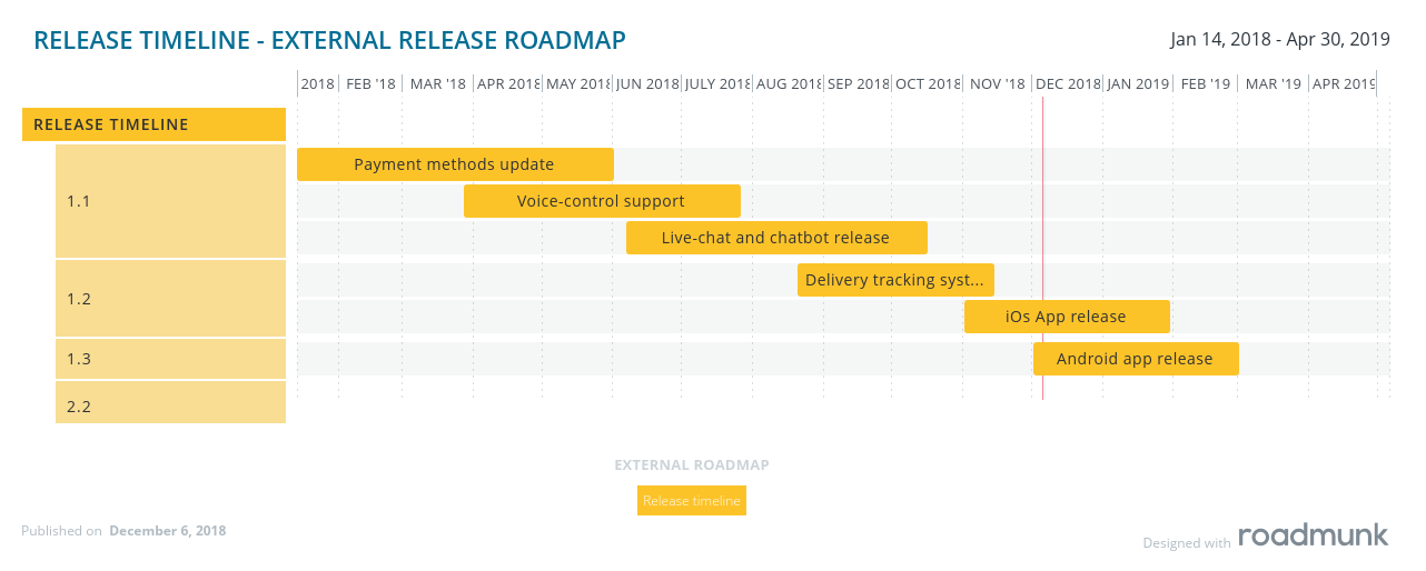 Product Roadmap: Key Features, And Common Types | AltexSoft on i need history, bank of america map, us postal code map, i need an id, i need camera, i need address, i need hours, i need sunscreen, i need directions, i need water, i need fire, i need phone numbers, i need contacts, i need an essay, i need an umbrella, i need some money, i need lunch, i need text, i need an eraser, i need transportation,