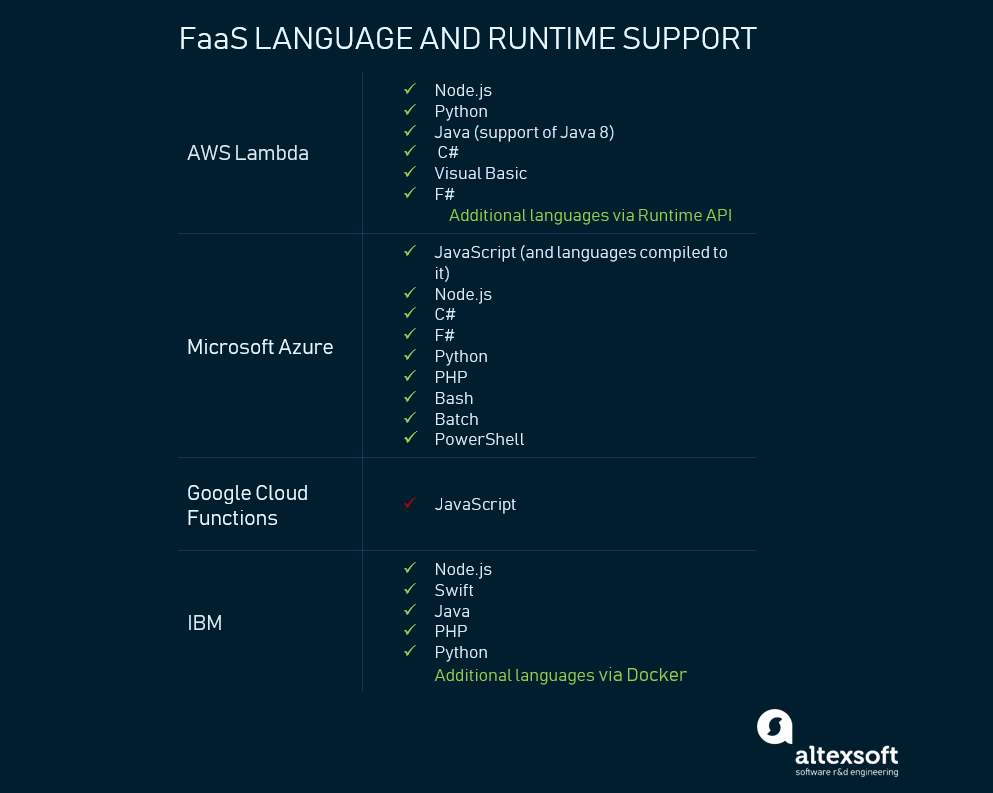 Comparing Serverless Architecture Providers: AWS, Azure