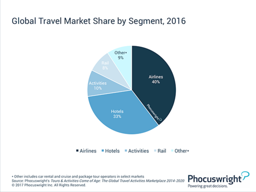 Global travel market by segment Phocuswright