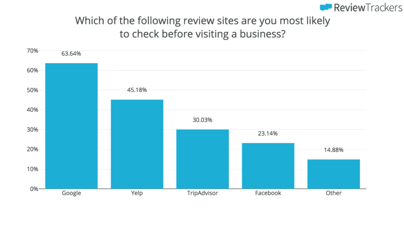 Most popular review sites