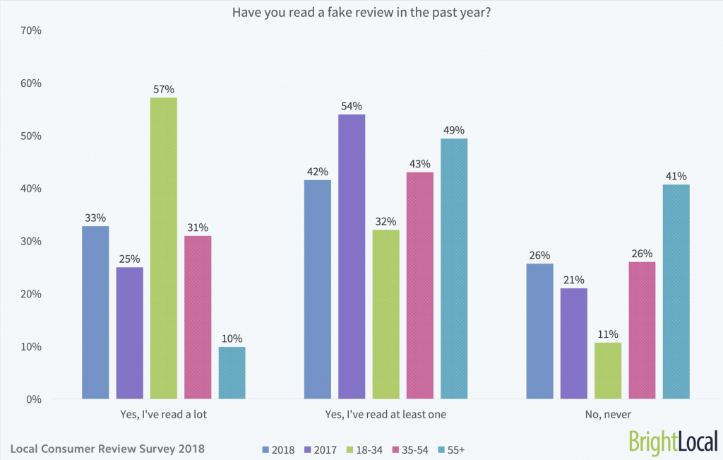 Fake reviews statistics