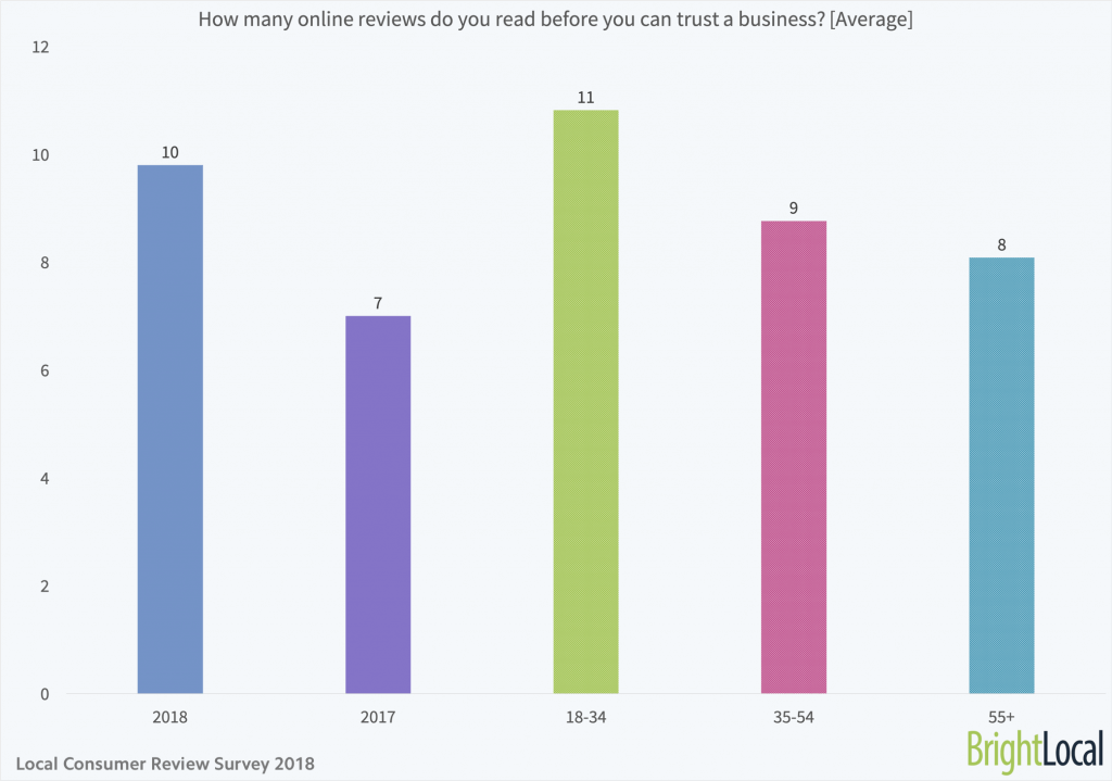 How-many-online-reviews-do-you-read-before-you-can-trust-a-business