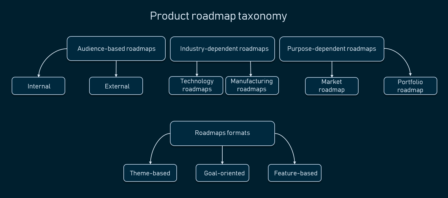 Common roadmap types