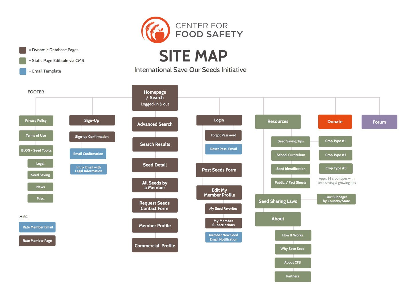 architecture information website sitemap web global ux sharing way seed source create altexsoft examples experience user step network