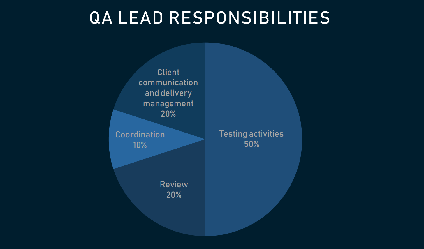 QA Engineering Roles: Responsibilities, Skills, and Tools
