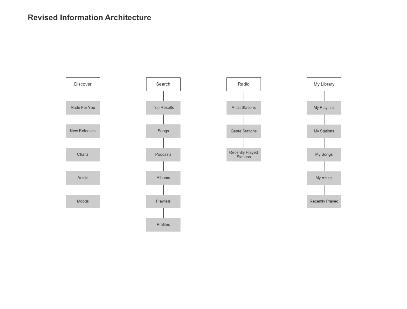 Information Architecture for Web Design Step by Step Guide ...