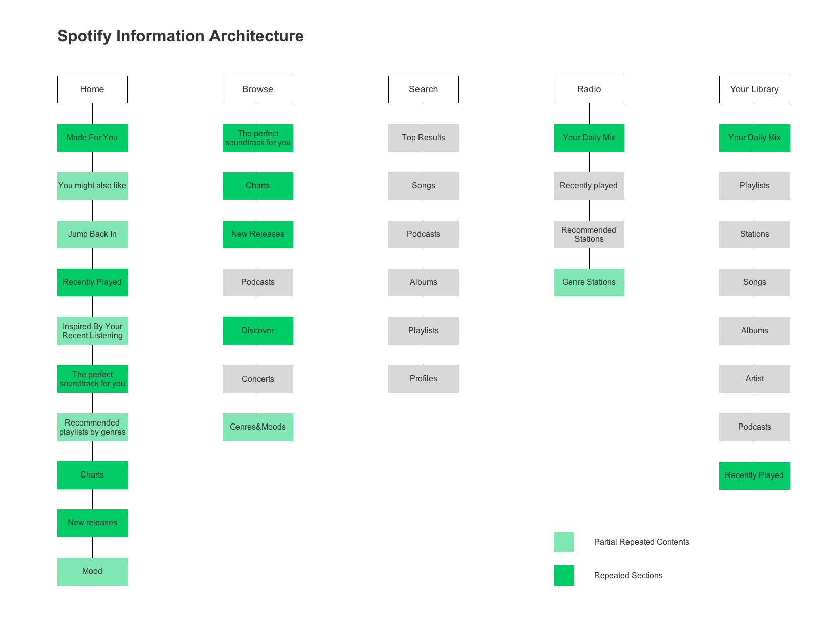 How to Create Information Architecture for Web Design