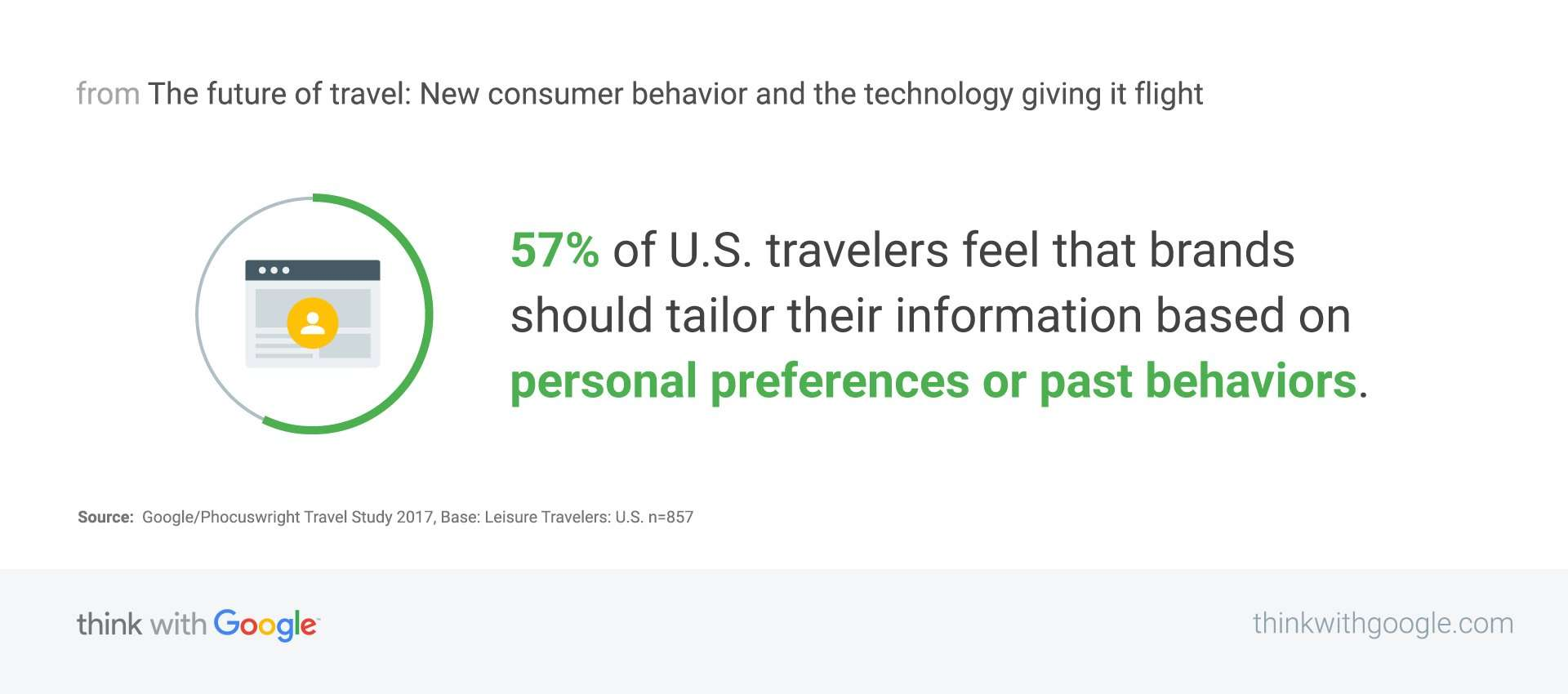 What US travelers think about personalization