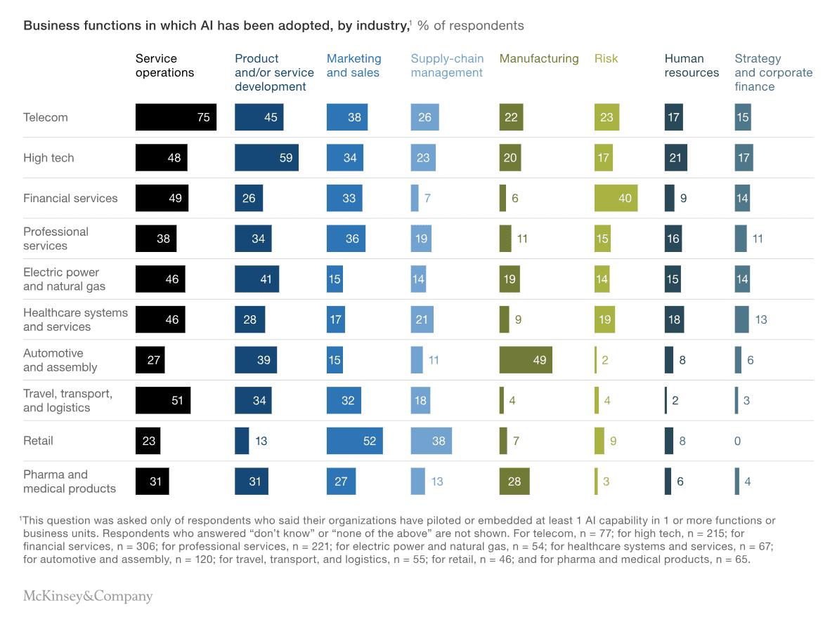 AI adoption among industries
