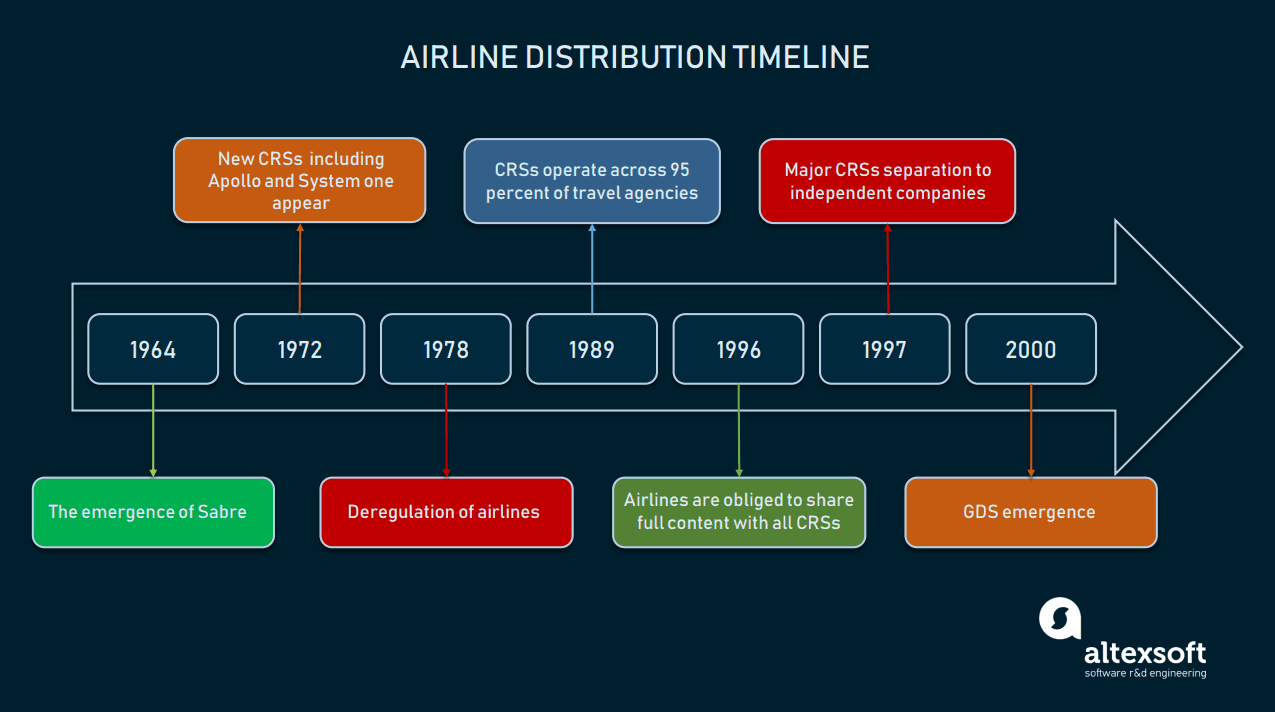 New Distribution Capability (NDC) in Air Travel: Airlines