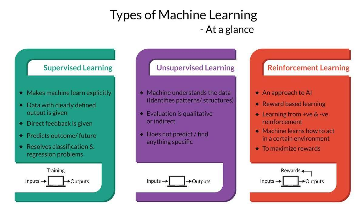 How RL differs from supervised learning and unsupervised learning