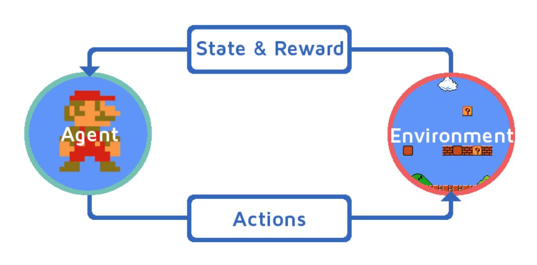 RL principle