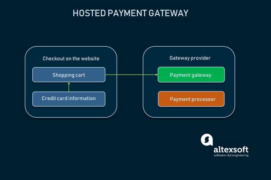 How to integrate payment gateways and choose a provider