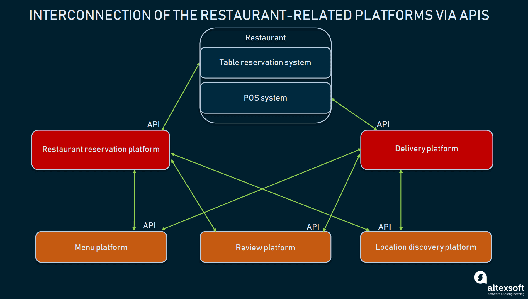 Online Restaurant Reservation Landscape: Location Discovery, Table