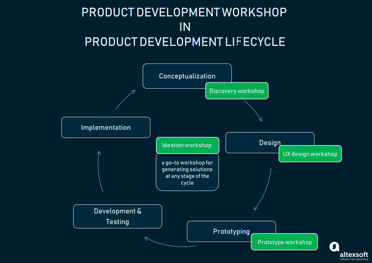 Product development workshop in product development lifecycle