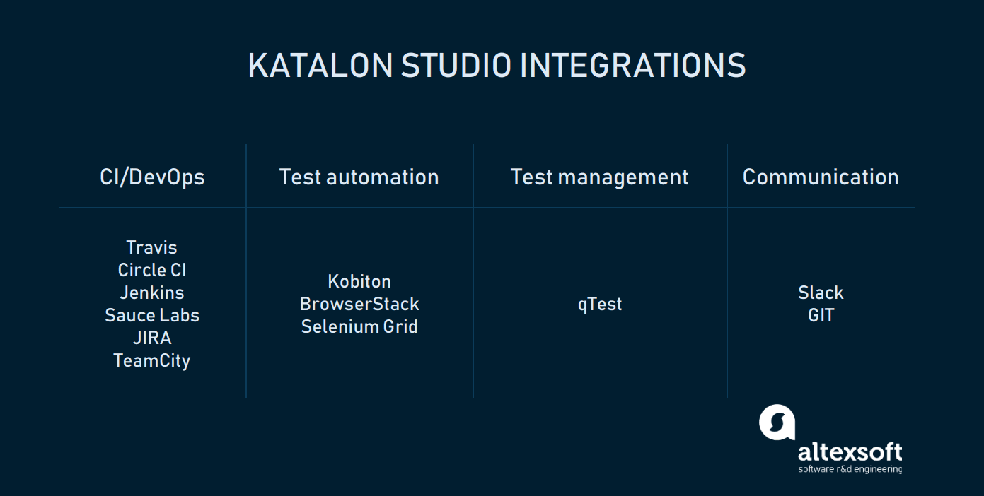 The Good and the Bad of Katalon Studio Automation Testing Tool