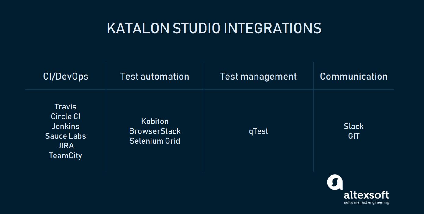 Katalon Studio integrations