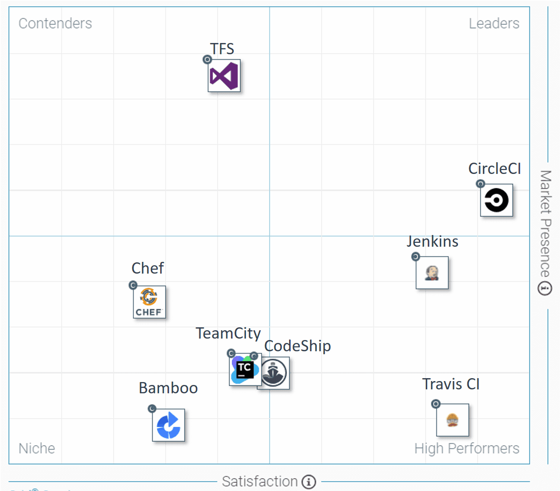 Comparison of Most Popular Continuous Integration Tools: Jenkins
