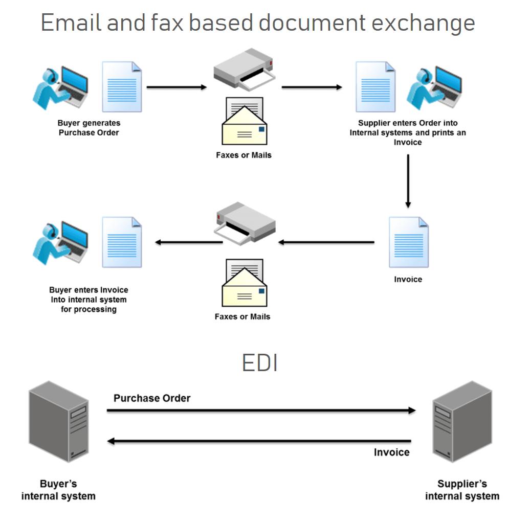 EDI vs e-mails