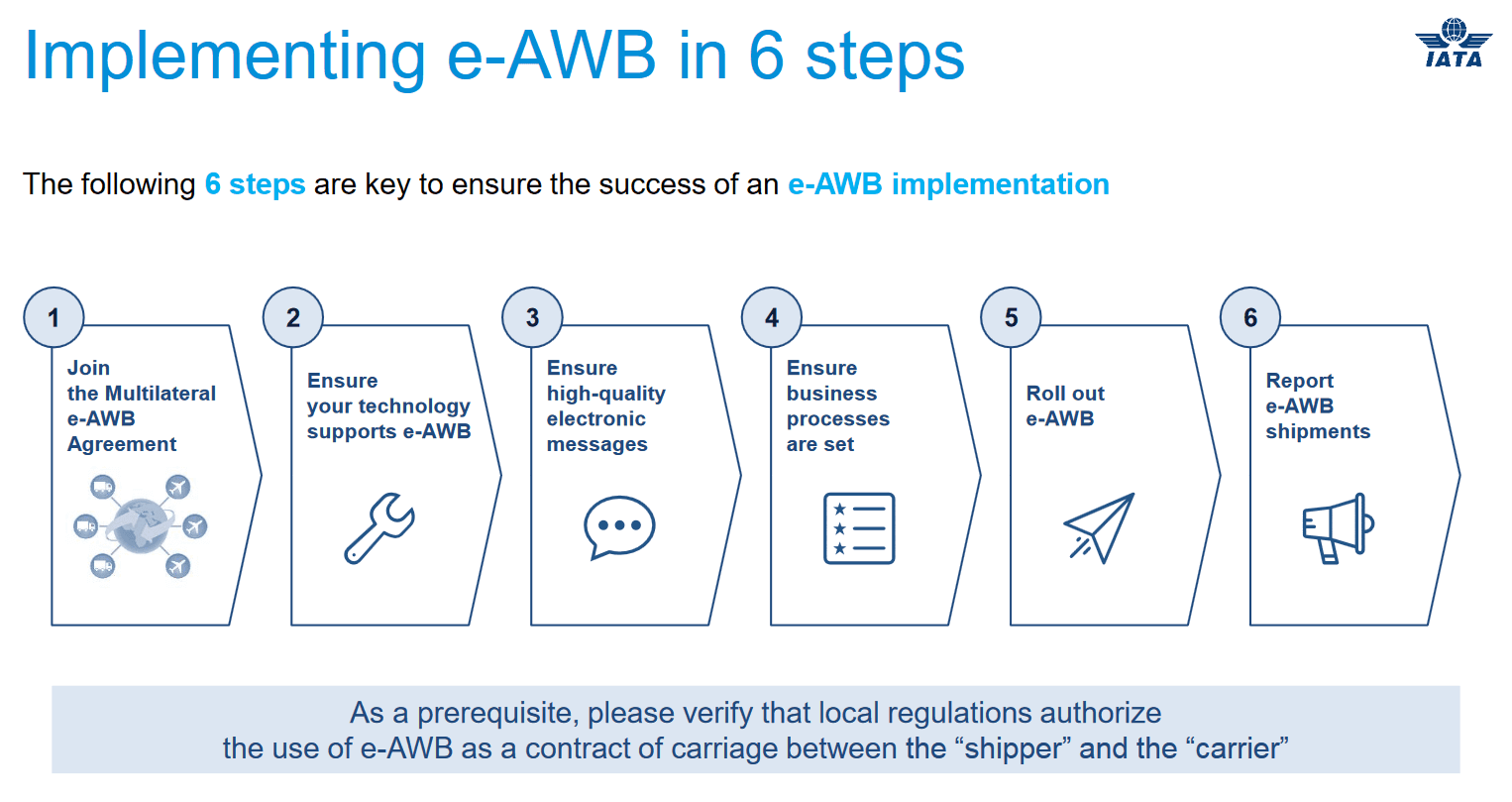 e-AWB implementation