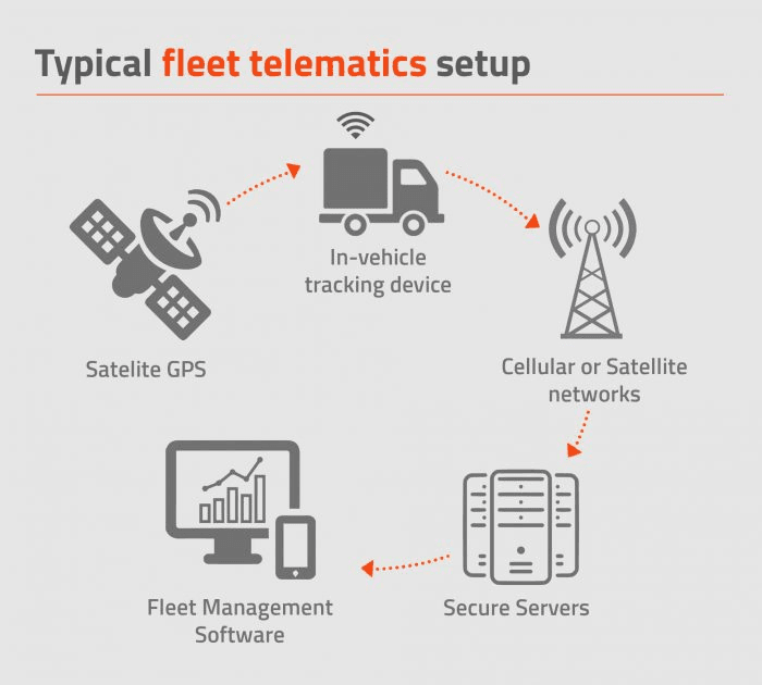 Fleet Management Software: Key Functions, Solutions, and