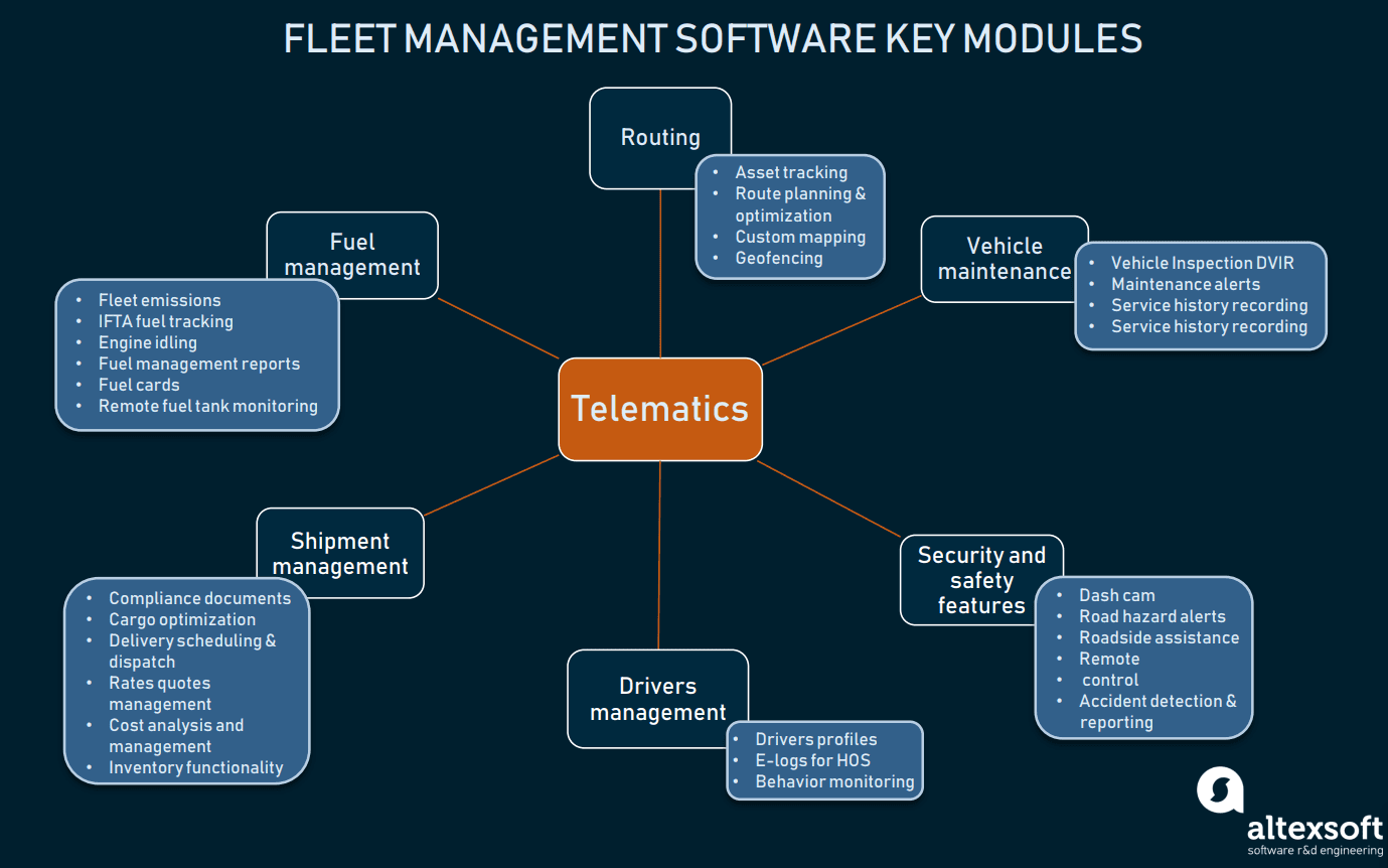 Fleet Management Software: Key Functions, Solutions, and Innovations