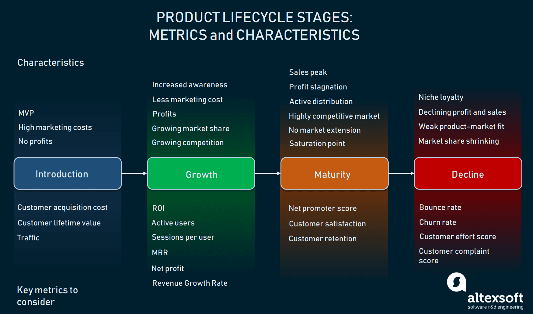 Product lifecycle stages with their characteristics and key metrics to focus on