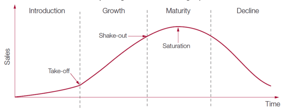 The Saturation point within the product life cycle