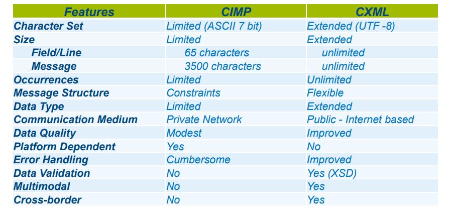 c-xml c-imp features