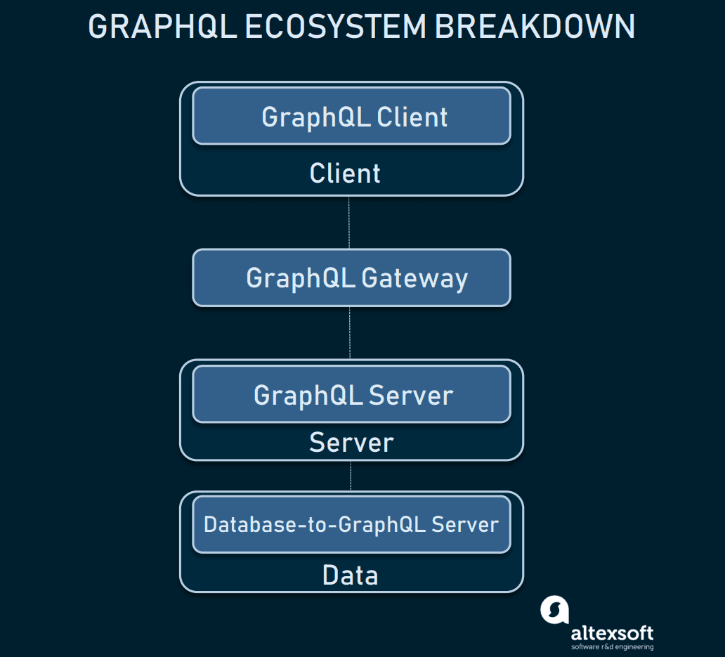 GraphQL: Core Features, Architecture, Pros and Cons | AltexSoft