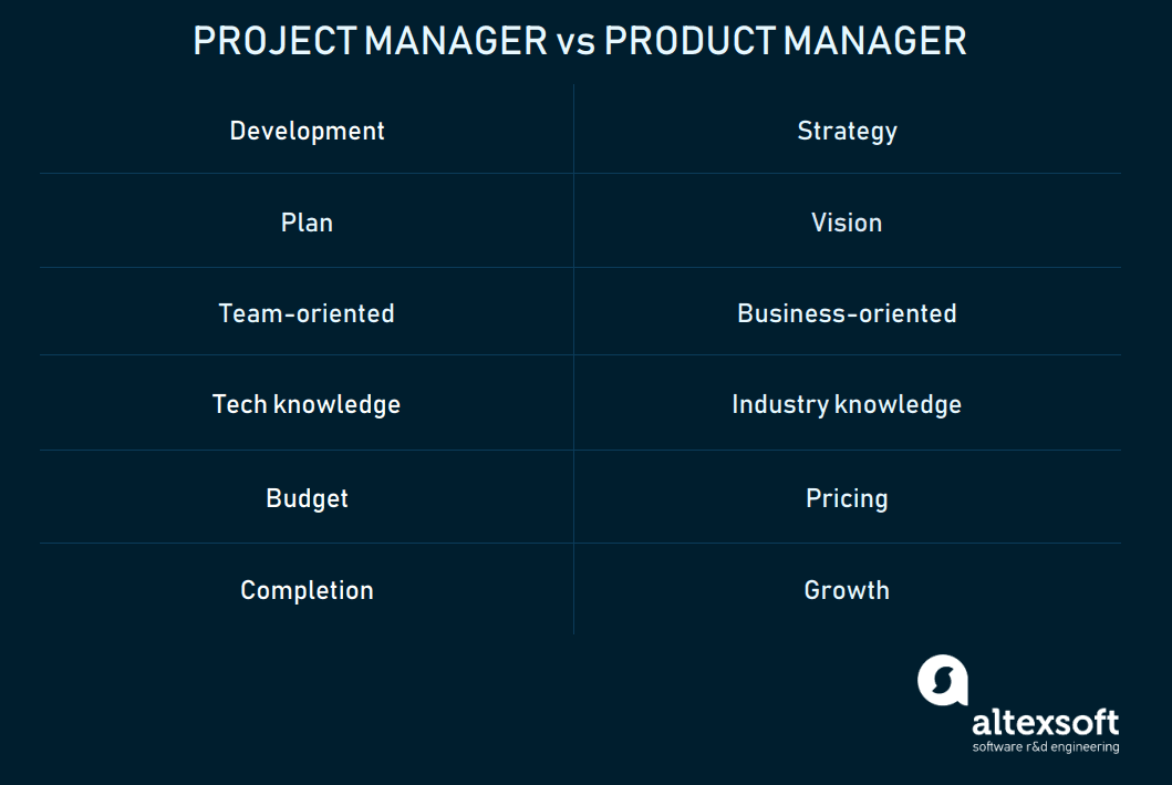 Comparing project manager and product manager