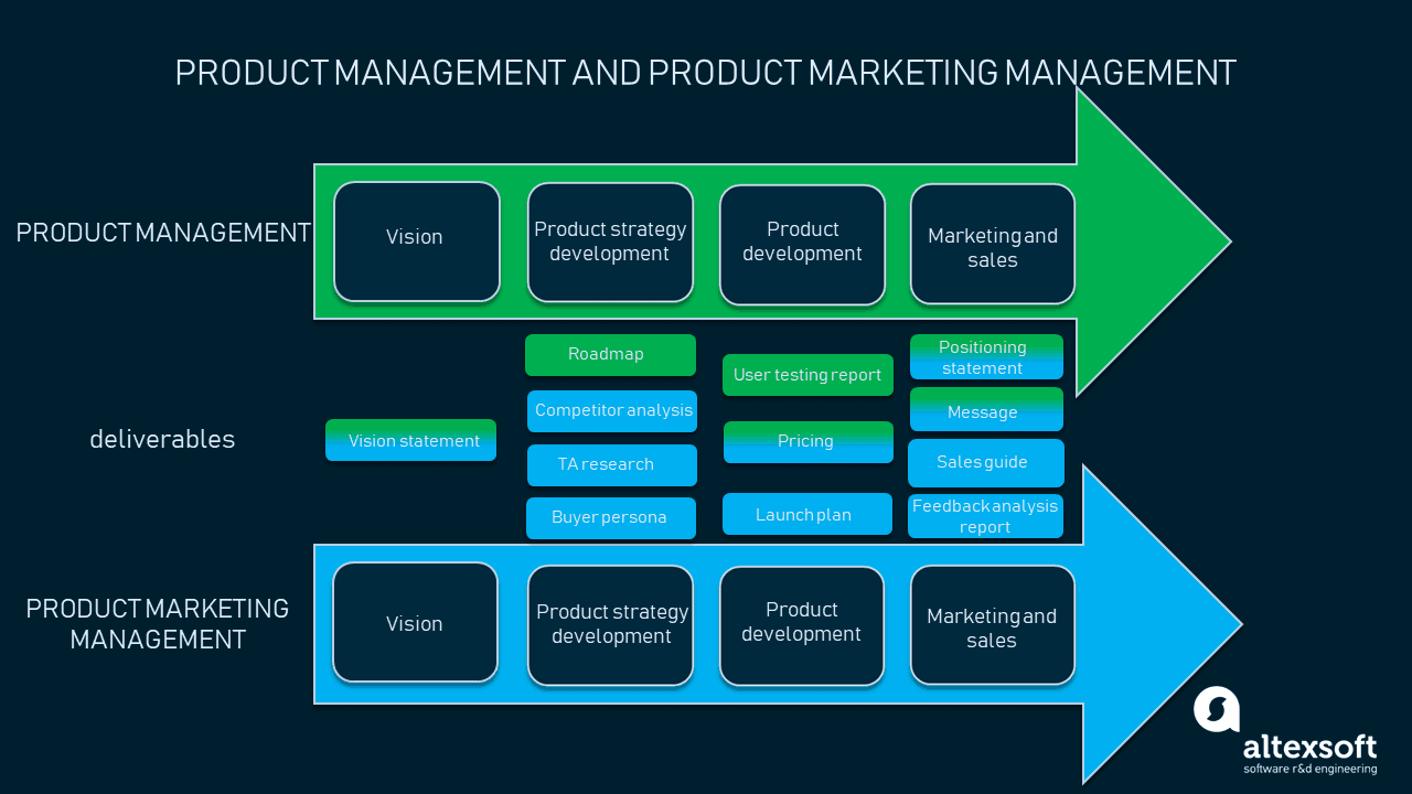 Shared responsibilities of product managers and product marketing managers