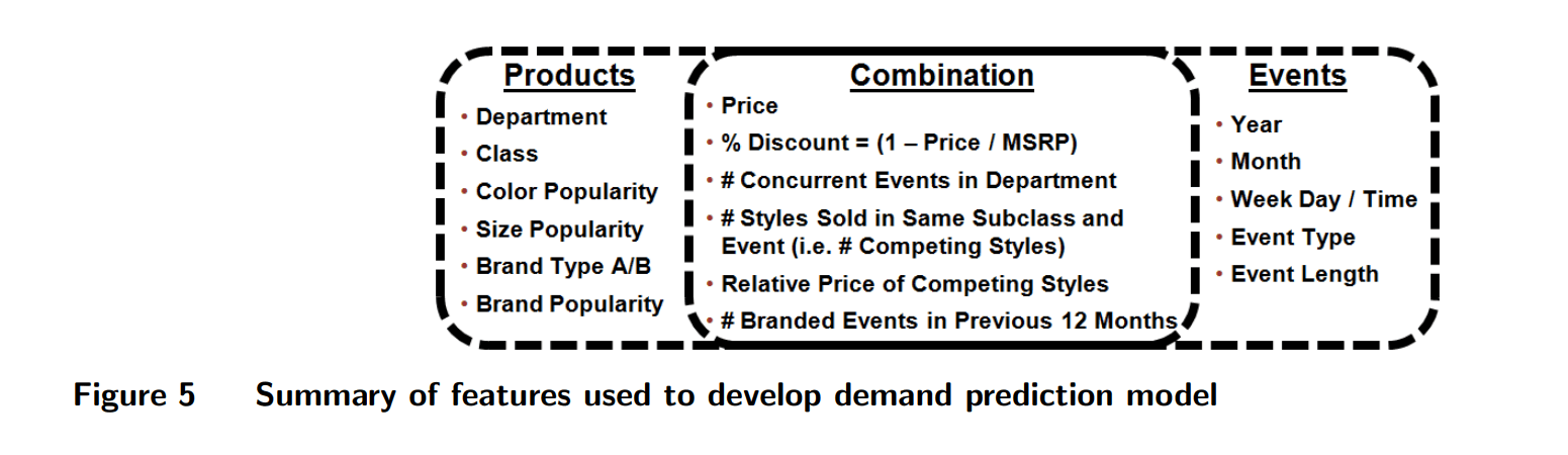 Dynamic Pricing Explained: Machine Learning in Revenue Management