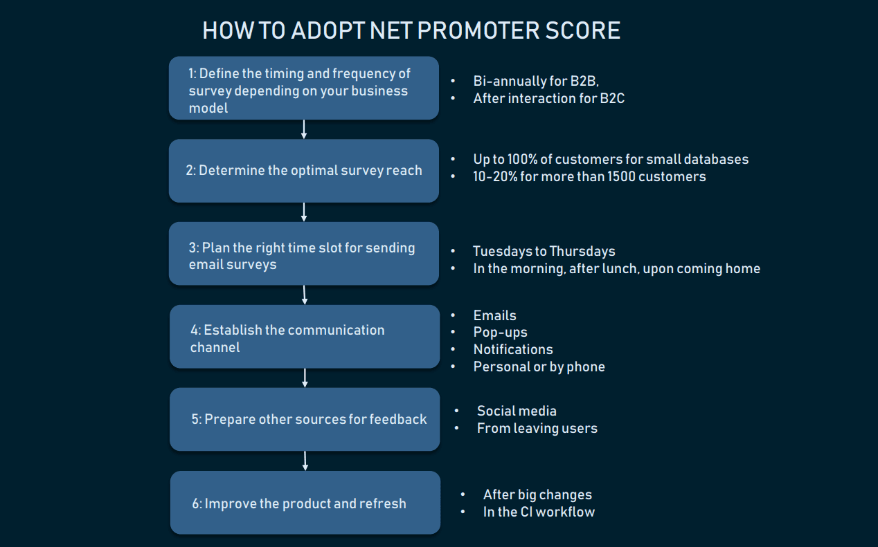 How to adopt net promoter score within your product