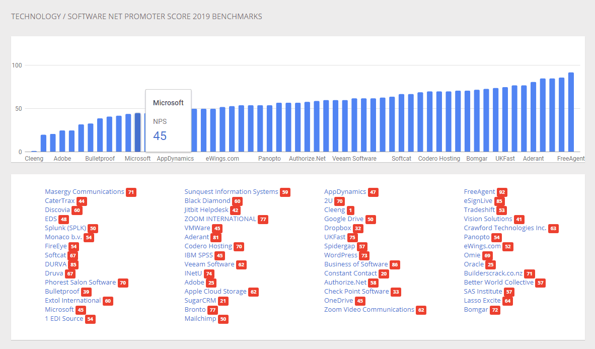 Customer Guru is one of many NPS benchmark aggregators