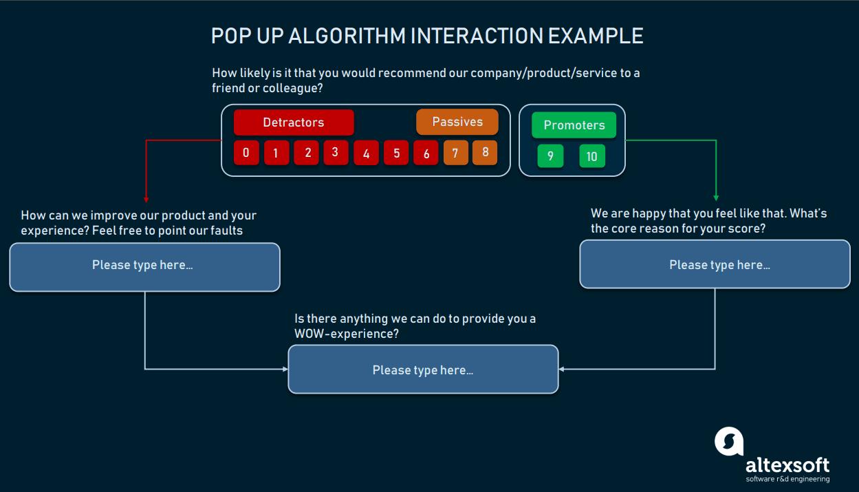 Pop up algorithm interaction example