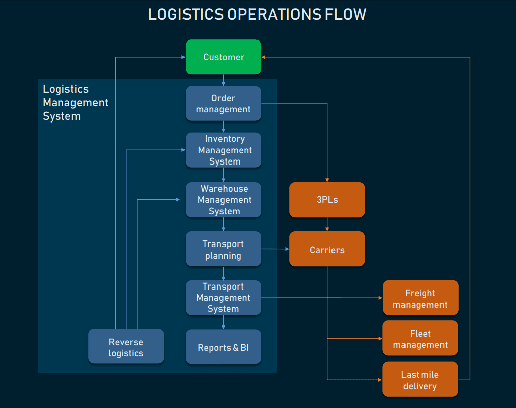 Logistics Management Systems: How Warehouse, Transportation