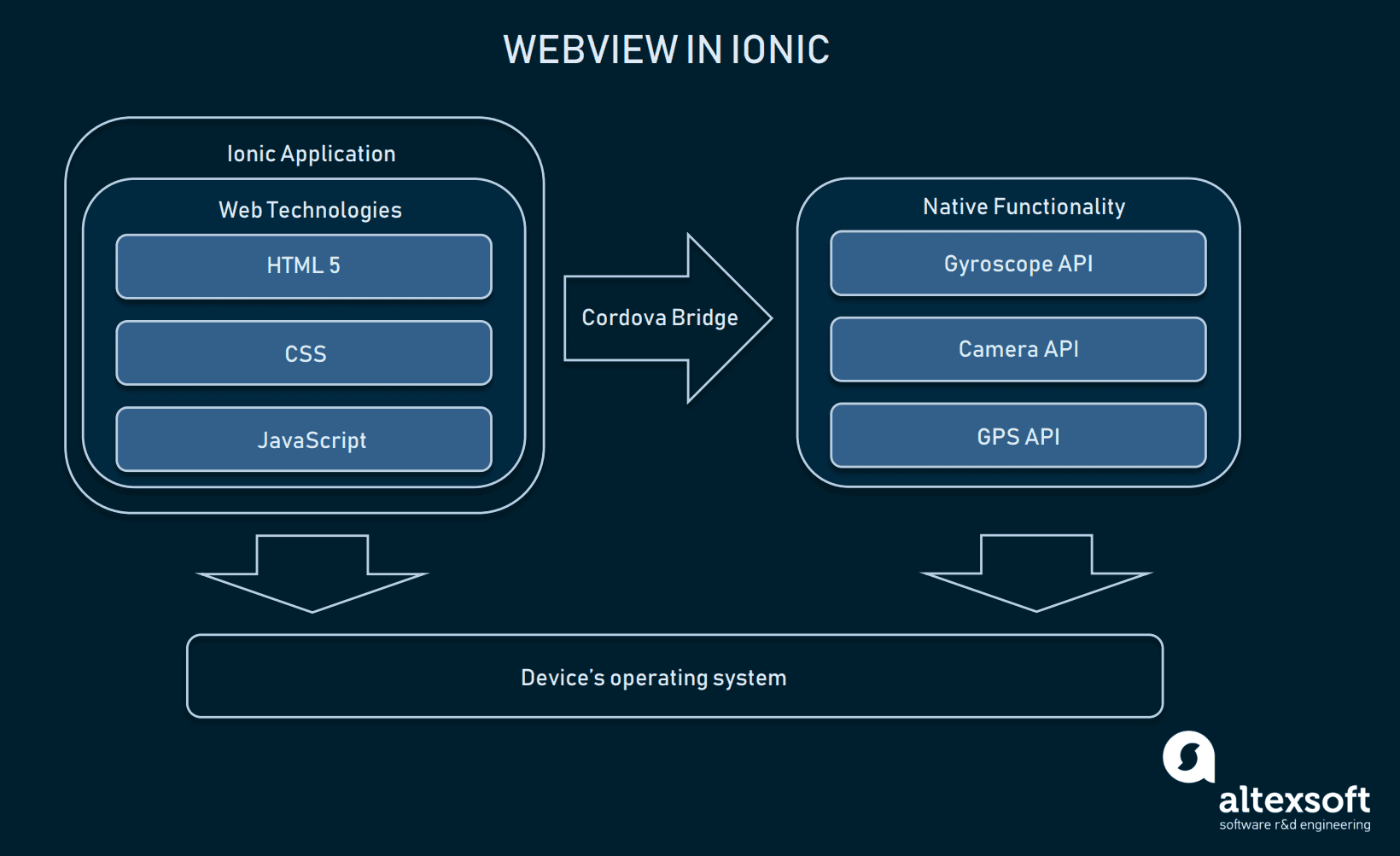 Webview and Cordova Bridge explained in Ionic app