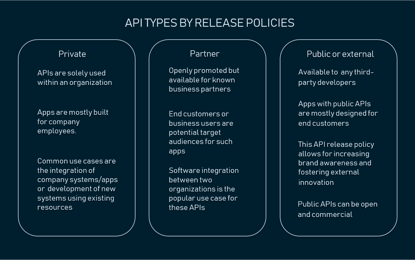 What is API: Definition, Types, Specifications