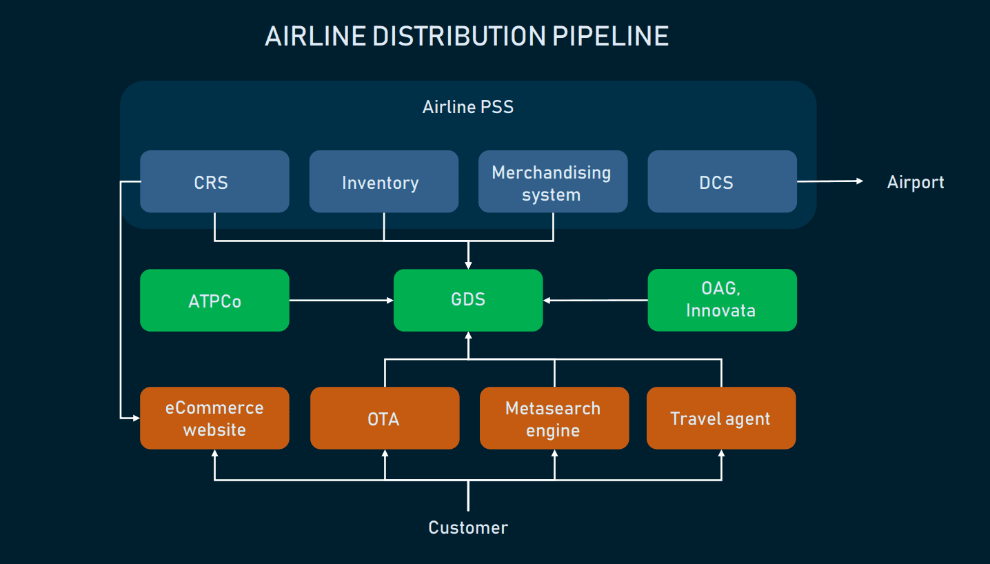 Flight Booking Process: Structure, Steps, and Key Systems