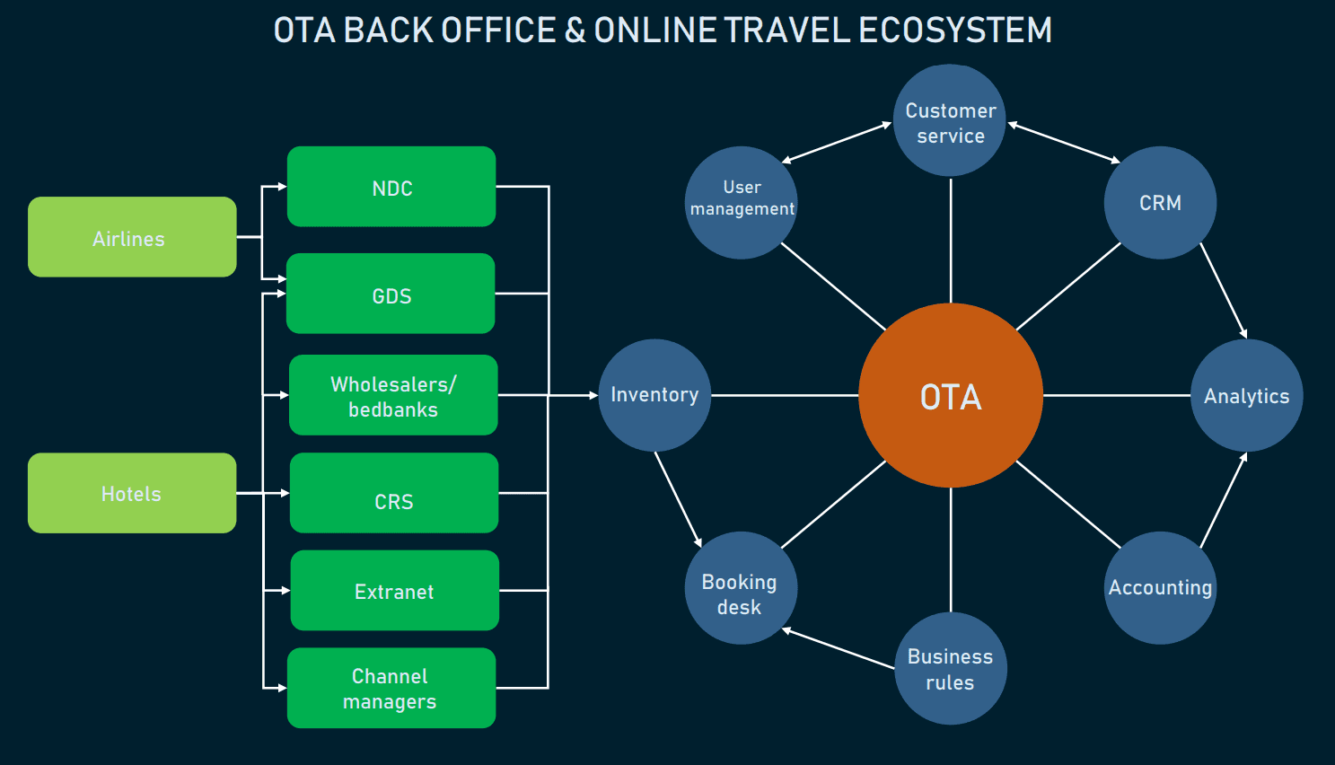 Back Office System of an Online Travel Agency | AltexSoft