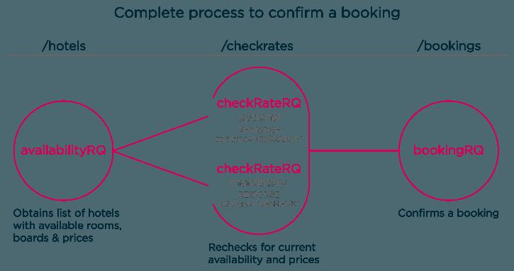 Back Office System of an Online Travel Agency   AltexSoft