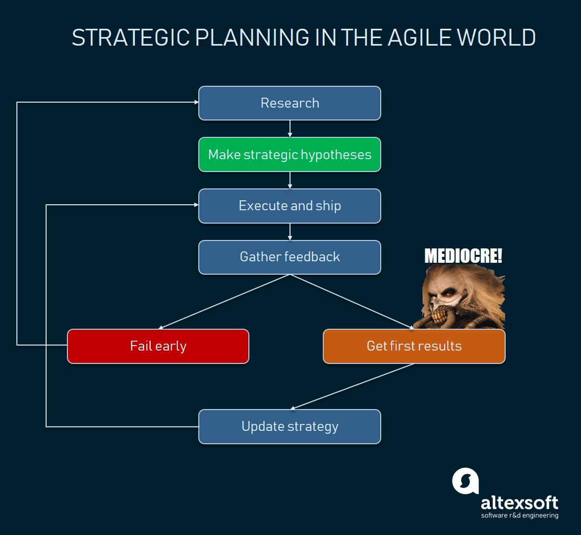 iterative strategic planning flow