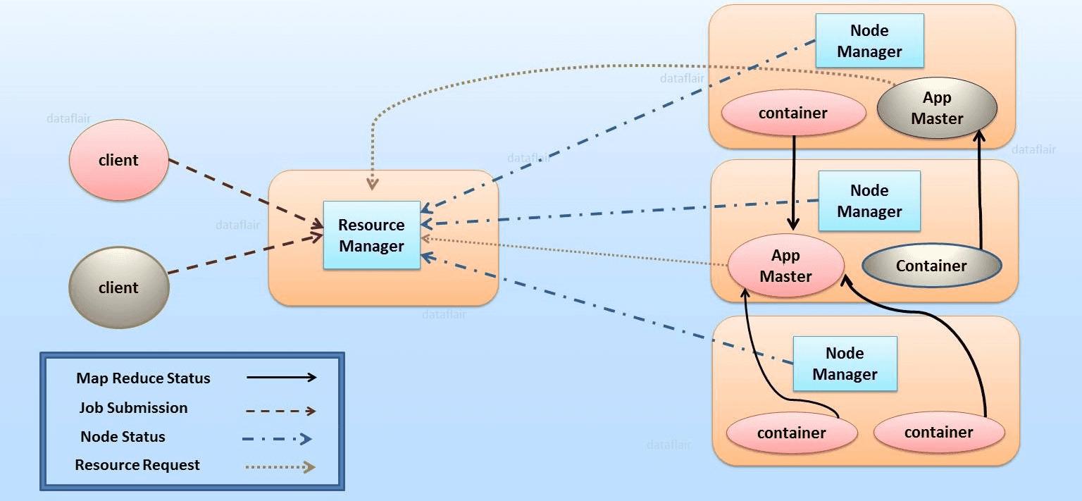 Data Engineering: Data Pipeline, Data Warehouse, and Data