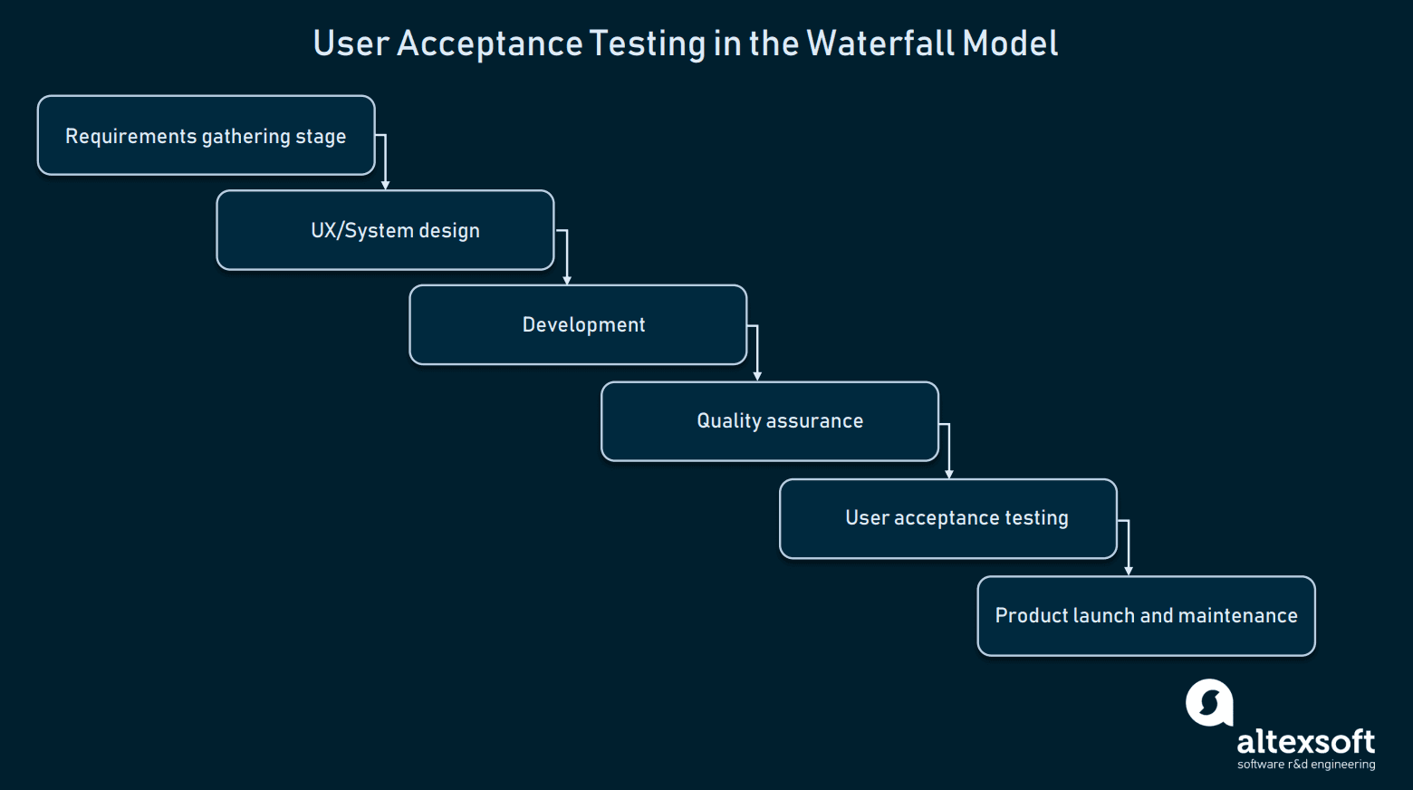 User Acceptance in the Watefall model