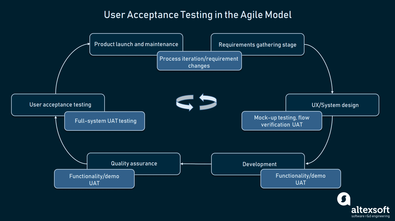 User Acceptance in the Agile Model