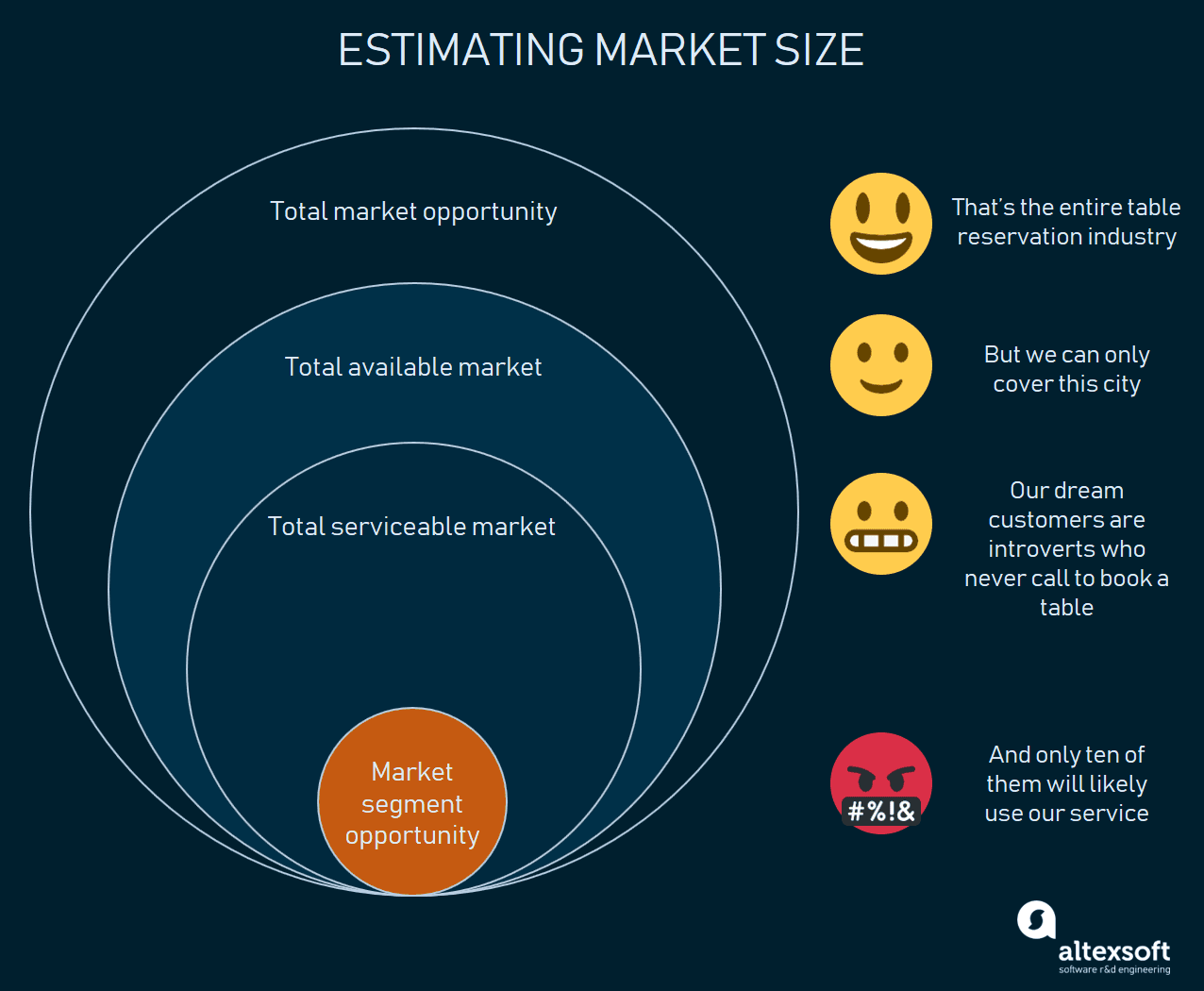 market size estimation