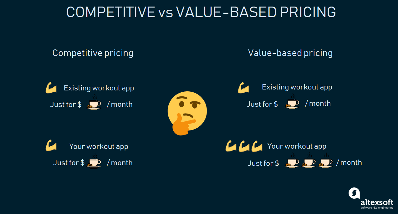 competitive vs value-based pricing